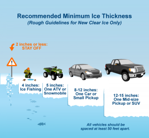 ice-thickness-safety-chart